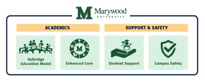 hybridge education model